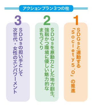 アクションプラン3つの柱