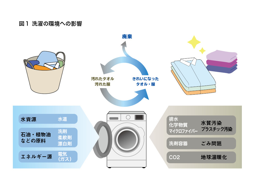 洗濯の環境への影響