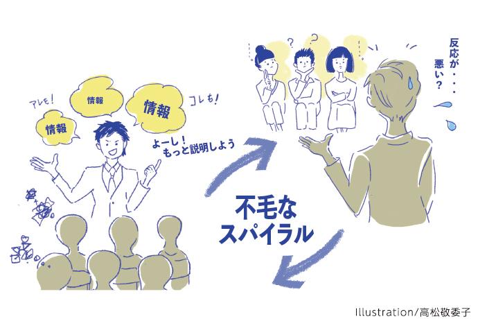 不毛なスパイラル Illustration/高松敬委子