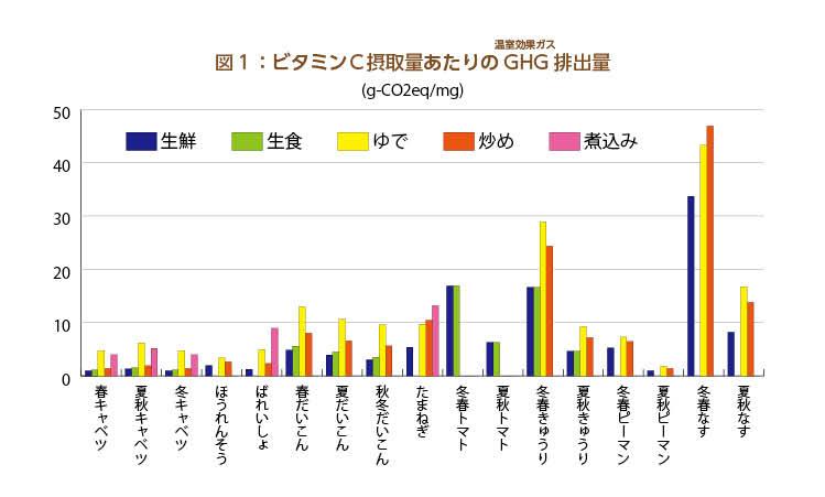 図1:グラフ ビタミンC摂取量あたりのGHG排出量