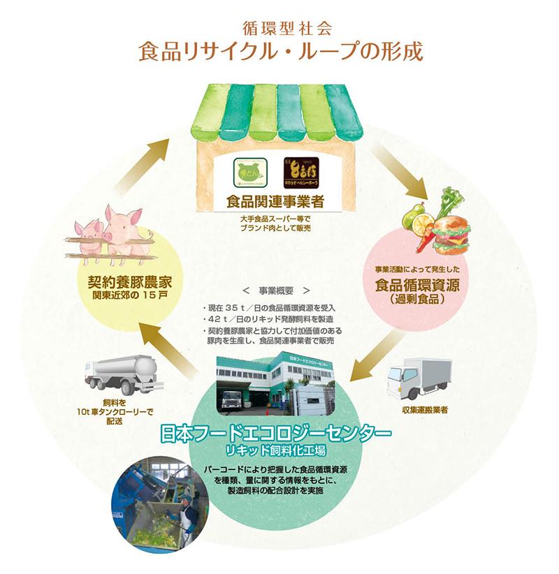 食品リサイクル・ループの形成